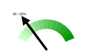 Тюменских твиттерян в Online: 45 / 23% относительно 195 активных пользователей